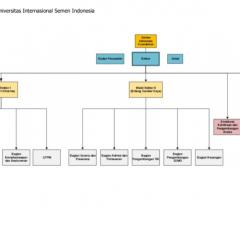 Transformasi Struktur Organisasi UISI